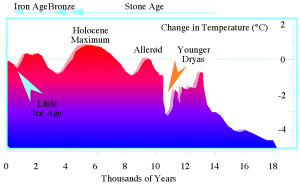Younger_Dryas_temperature_variation